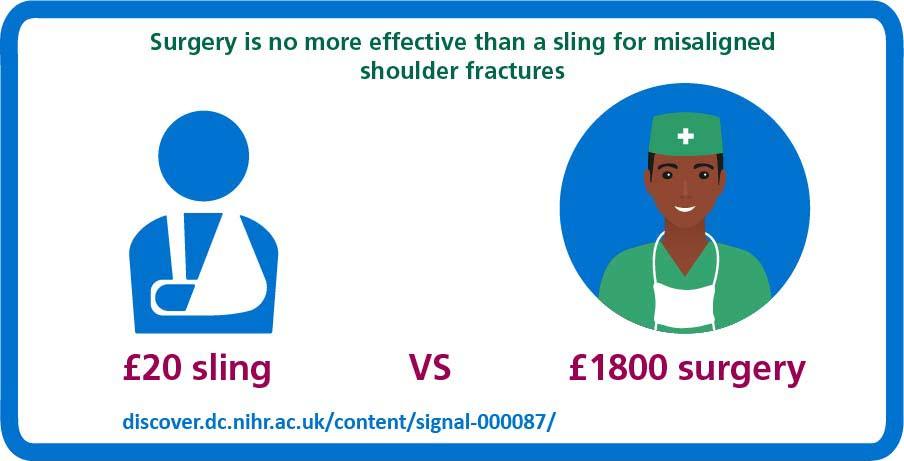 Sling vs surgery